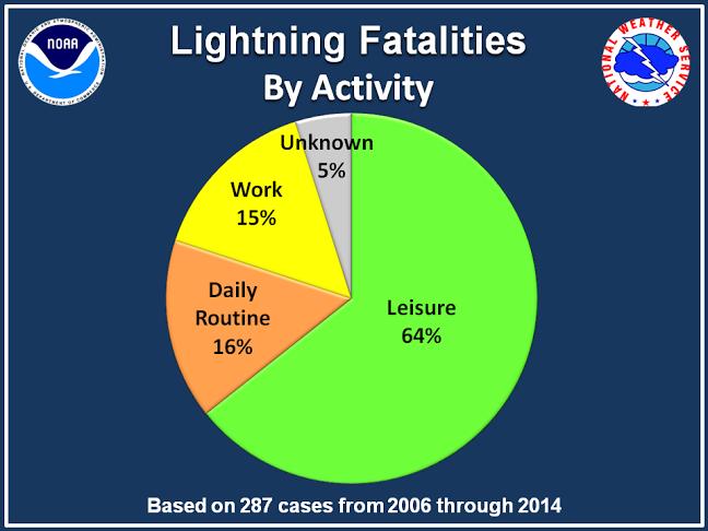 Lightning_activities